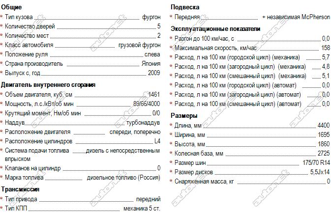 nissan nv200 технические характеристики